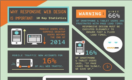 Do You Have a Responsive Website? Here's 10 Statistics Why You Should  [Infographic]