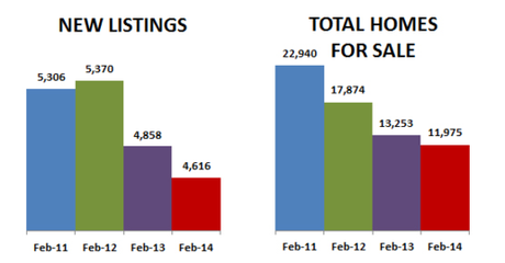 2014-02-new listings-inventory