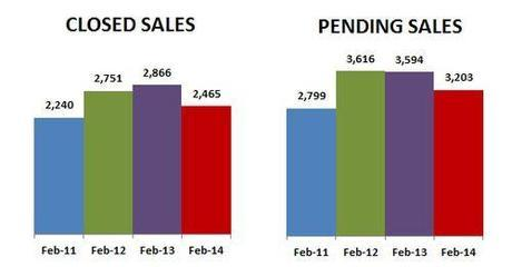 2014-02-closed-pending sales
