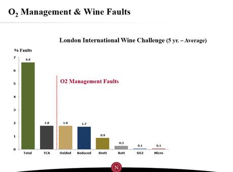 Oxygen's Role in Aging Wine: Nomacorc - Part II - alt=