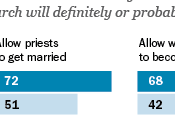 "Report ""Francis Effect"" U.S. Catholic Church First-Year Anniversary Papal Election Comes Goes"