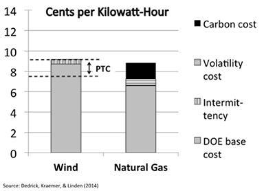 Current national-average estimates for wind and gas-fired energy