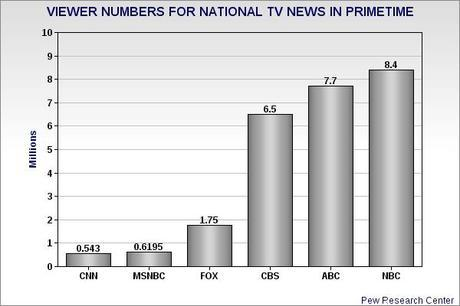 Public Still Prefers Broadcast News To Cable News