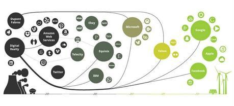 Where does your favorite internet company stand on renewable energy use?