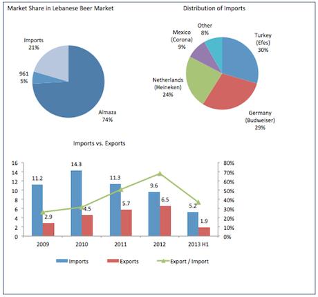 Lebanese beer market yet to brew paperblog for Craft beer industry statistics
