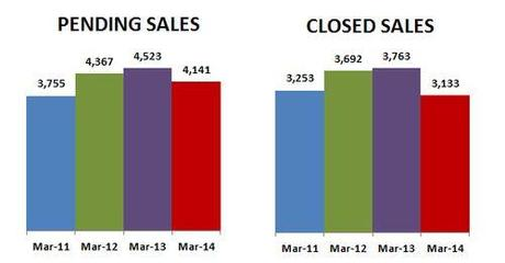 2014-03-closed-pending sales