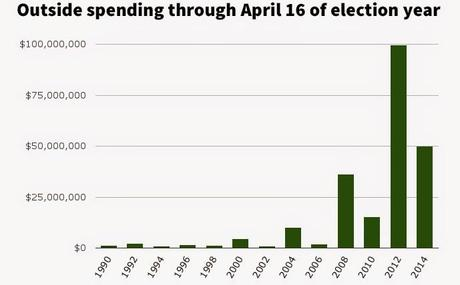 Record Amount Of Outside Money Flowing Into The Election