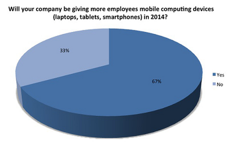 Can COPE Overcome the Popularity of BYOD in Enterprise Mobility?