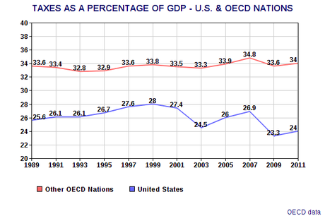 The United States Has Very Low Taxes When Compared To Other Market-Economy Countries