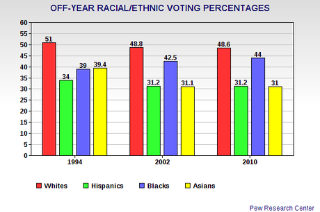 Hispanics/Asians - An Untapped Opportunity For Democrats
