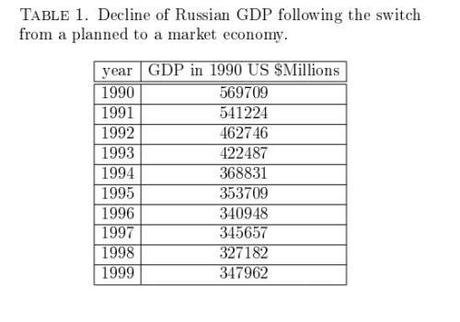 The economy completely collapsed after the transition from a socialist to a capitalist economy.