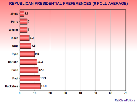 A National Look At The 2016 Presidential Hopefuls