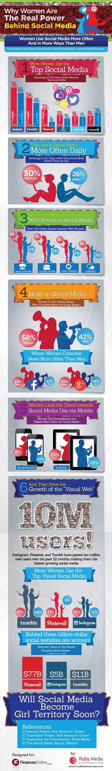 1393972619-women-dominate-every-social-media-network-except-one-infographic-1