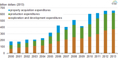 Upstream expenditures by category