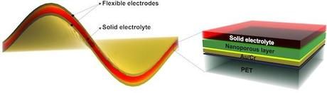 Nickel-fluoride electrodes around a solid electrolyte are an effective energy storage device that combines the best qualities of batteries and supercapacitors, according to Rice University researchers. The electrodes are plated onto a gold and polymer backing (which can be removed) and made porous through a chemical etching process