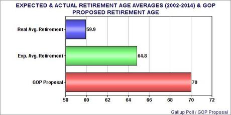 The GOP Would Deny Income To Retirees By Raising The Age To Qualify For Social Security Benefits