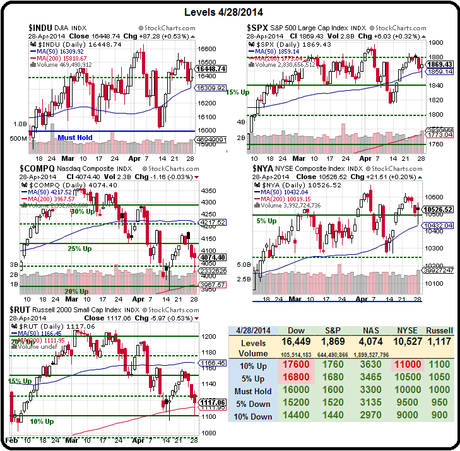 Technical Tuesday – 1,880 or Bust Again – China's Melting Away!