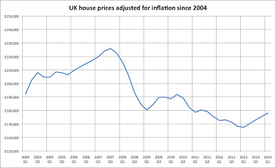 The UK: a house price based economy with a house price based currency.