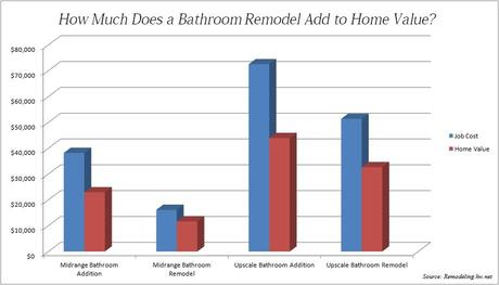 How Much Can A Bathroom Remodel Add To Property Value Paperblog - Bathroom remodel value added