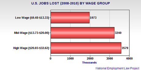 Jobs Lost In Recession Being Replaced By Low-Wage Jobs