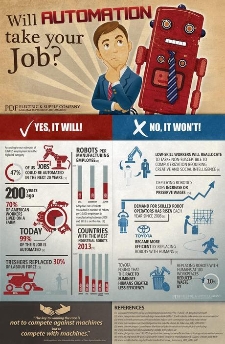 Infographic: Can your job be done by robots?