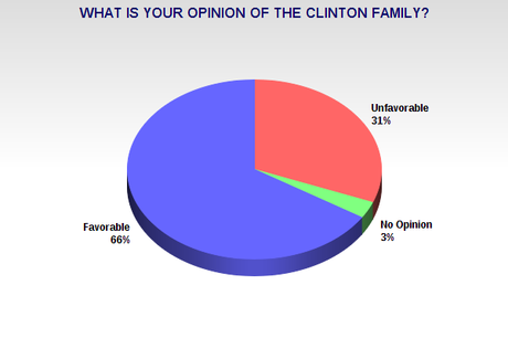 Americans Prefer The  Clinton Family Over The Bush Family - And Hillary Over Jeb