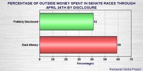 Outside Money Pouring Into The 2014 Senate Races
