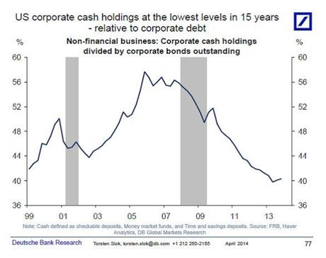 4-30-2014 6-22-17 PM Corp Cash
