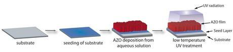 A substrate is introduced into the aqueous aluminum zinc oxide solution (AZO); a polycrystalline ordered film then grows on it. Then, UV light is all that is required to make the transparent film conductive.