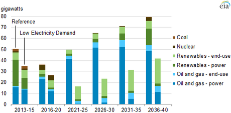 Elelcric generation capacity additions by fuel