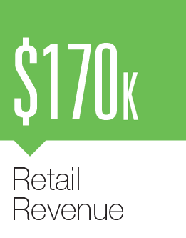 Dot.CEO Puts Out Some Stats – $170,000 in Retail Revenue – 1023 Registrations