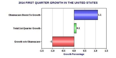 Obamacare Keeps GDP From Sliding Into Negative Growth