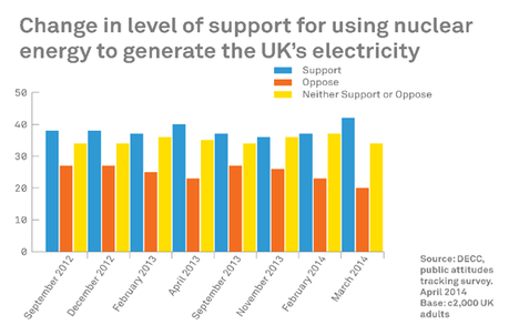 Change in level of support for using nuclear energy to generate the UK's electricity