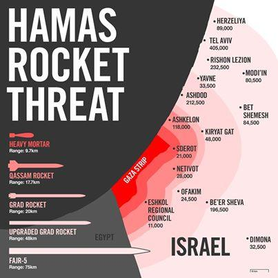 hamas rocket thread