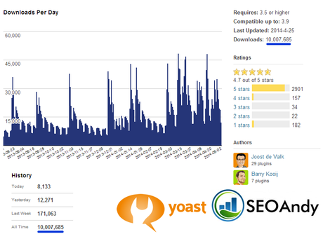 10 Million Reasons To Love Yoast SEO for Wordpress latest news