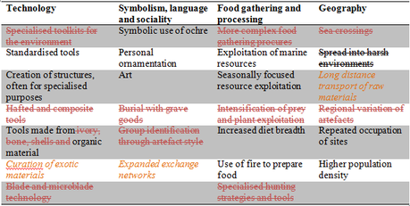 The behaviourally modern traits identified in table 1 which were present in Tasmanian aboriginals. Red strike-through indicates absence, black strike-through indicates untested, orange italicised indicates possible presence, normal font indicates definite presence.