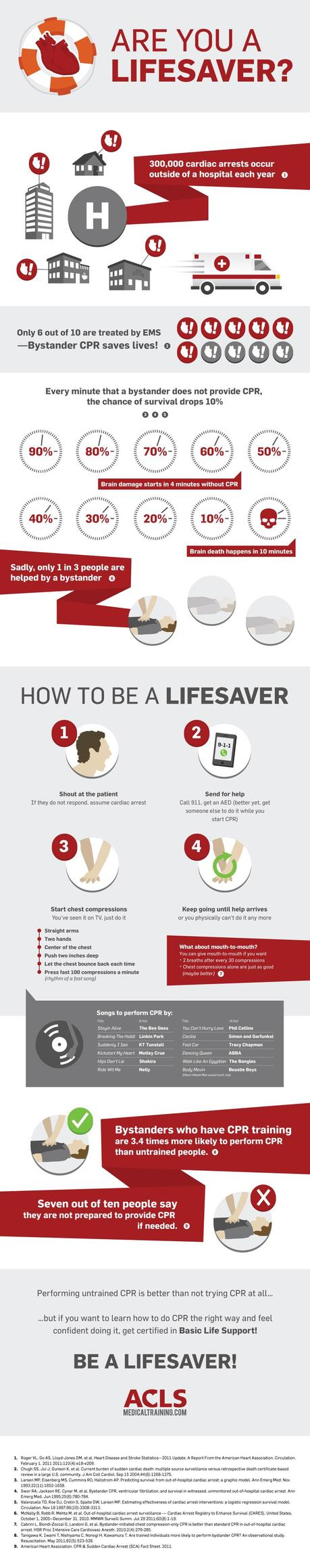 How CPR Can Save A Life Infographic