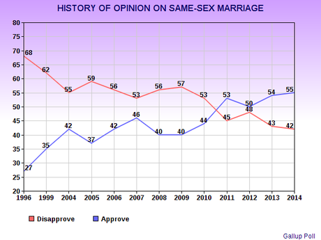 legalization of same sex marriage essay Same-sex marriage in the united states was established on a the supreme court decision legalizing same-sex marriage in the states and territories did not.