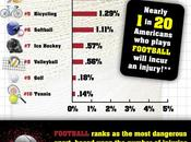 Infographic: Most Dangerous Sports