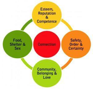 Maslow;s Model Rewired for Social Media