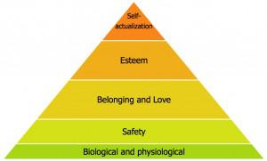 Maslow's Hierarchy of Needs Model
