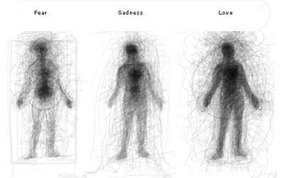 Emotionally Vague: A Graphical Survey Of Feelings