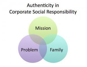 Is Corporate Social Responsibility Effective?