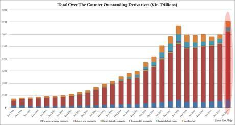 $707,568,901,000,000: How (And Why) Banks Increased Total Outstanding Derivatives By A Record $107 Trillion In 6 Months