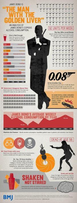Bond booze infographic