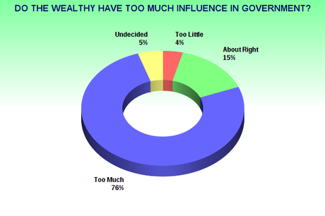 Public Believes Wealthy Have Too Much Influence