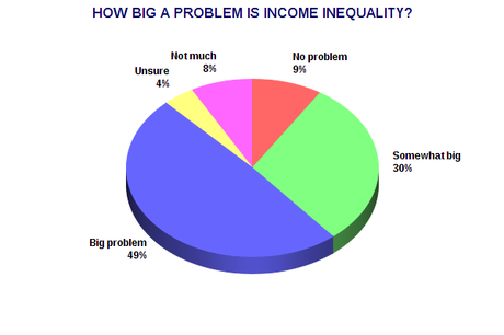 Public Knows Income Inequality Hurts The U.S. Economy