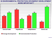 American Public Wants Protect Environment