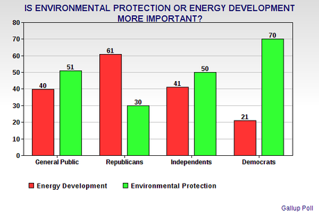 American Public Wants To Protect The Environment