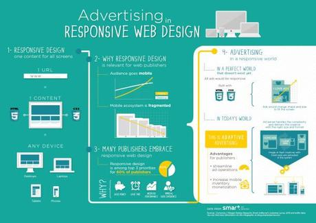 Infographic Advertising Responsive Design